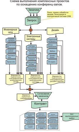 Схема выполнения комплексных проектов по оснащению конференц-залов
